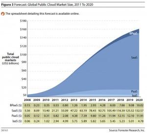 cloudForrester 300x275 Forrester research najavio povećanje cloud tržišta na 241 milijardu dolara do 2020. godine