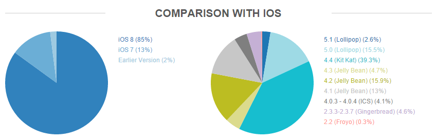 iOs-Comparison-Android