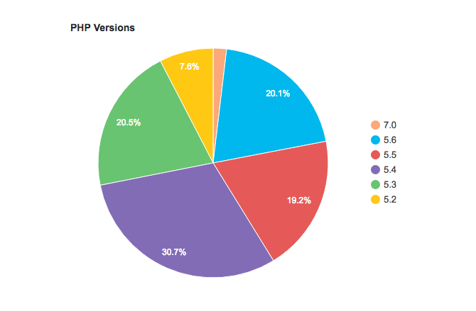 WordPress and currently hosted PHP versions (state: summer 2016)
