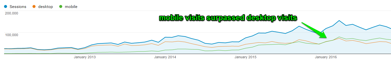 mobile-visits-surpassing-desktop-visits